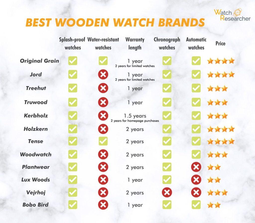 wooden watch brands comparison