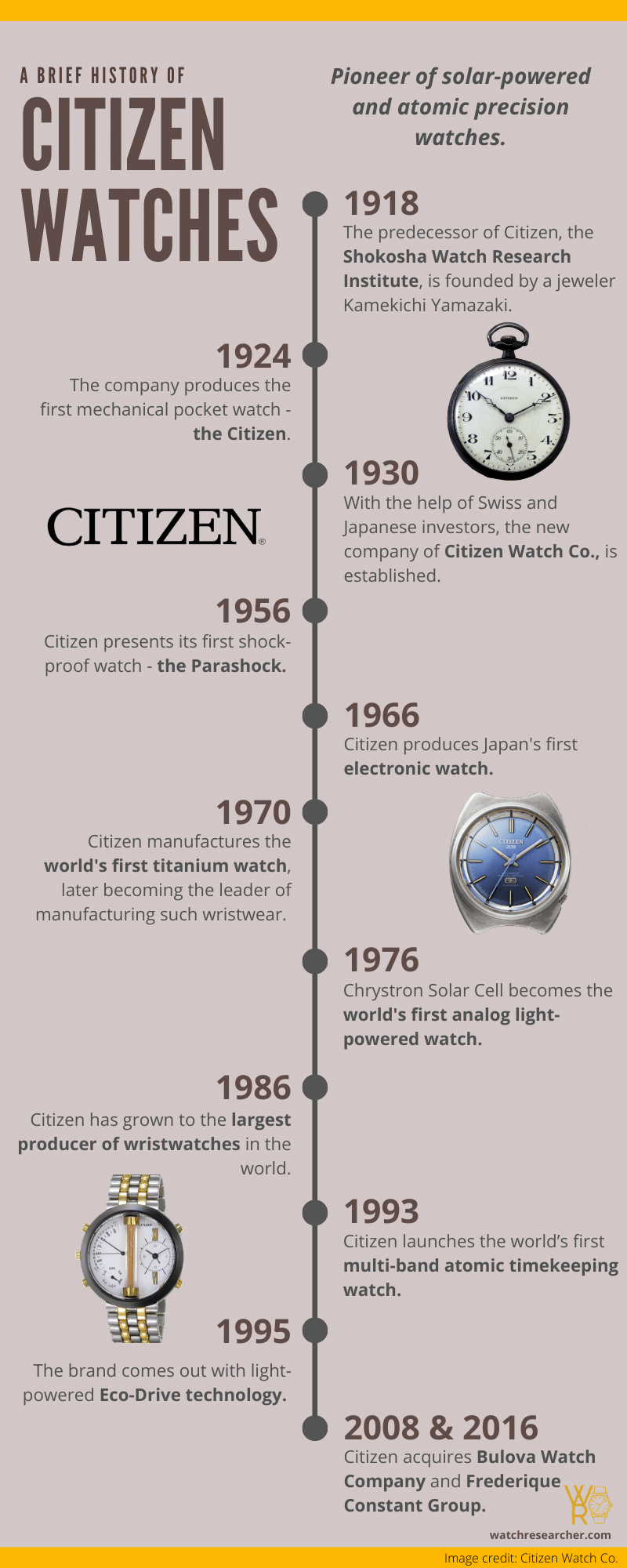 Citizen Watch History