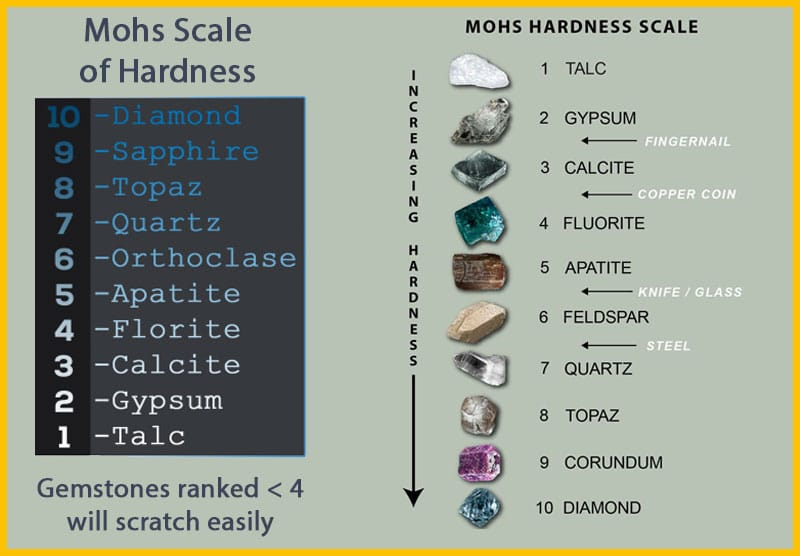 Mohs scale on sapphire and mineral crystals