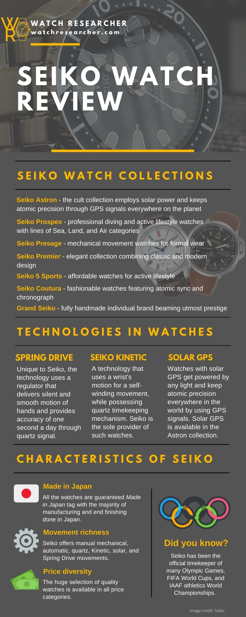 Seiko watch review in a comprehensive infographic