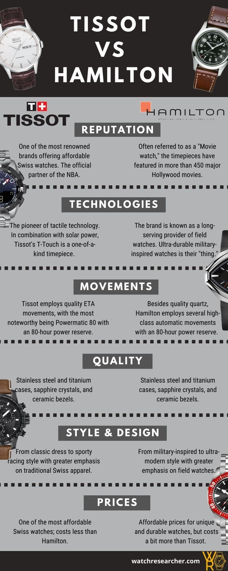 Tissot vs Hamilton Comparison